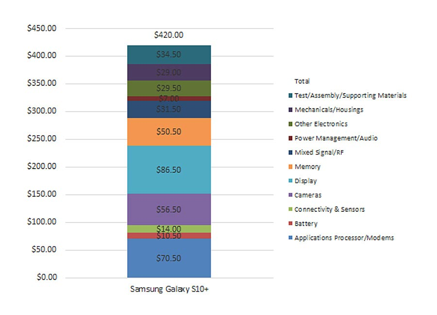 Samsung Galaxy S10 Plus Costing Chart