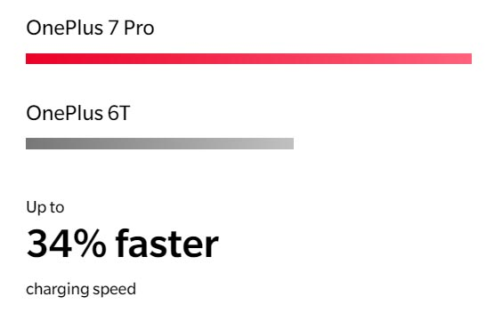 OnePlus 7 Pro Charging Speed