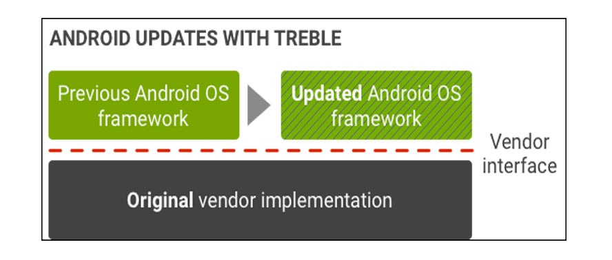 Android Updates with Project Treble