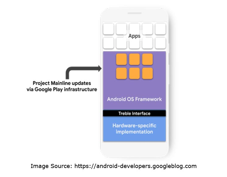 Project Mainline Working as a Android Apps