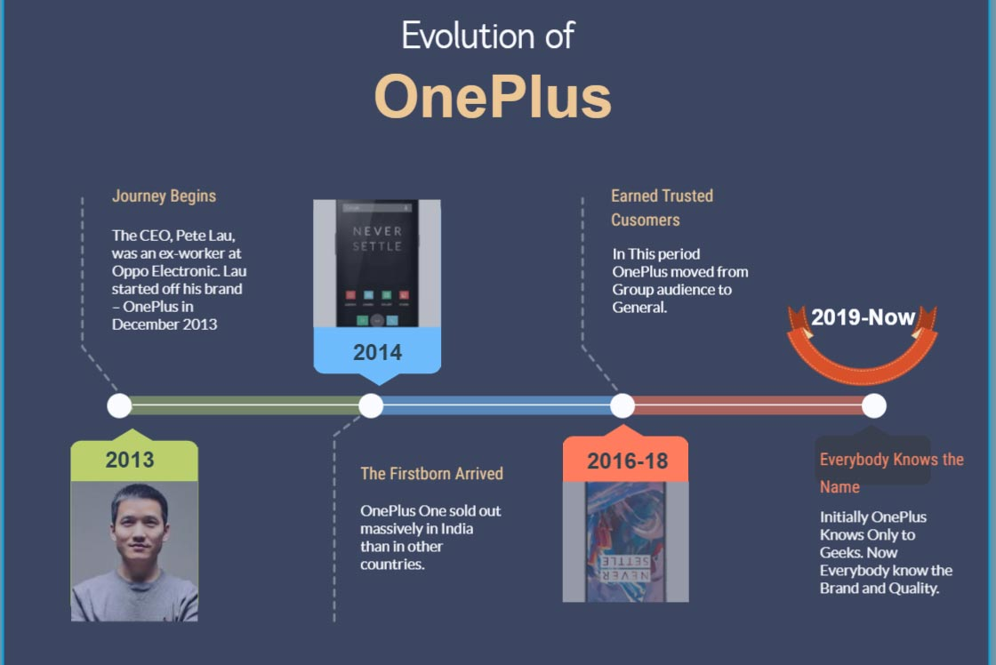 OnePlus Success Story