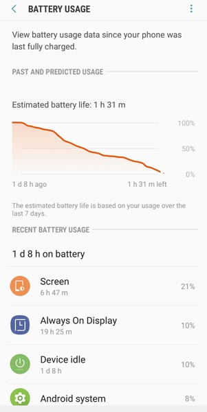 Samsung Galaxy M30s Battery Life