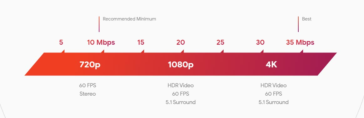 Data Requirement for Stadia Gaming