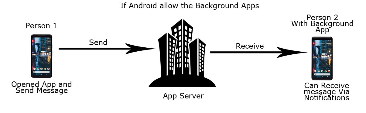 Android Allow Bckground Apps