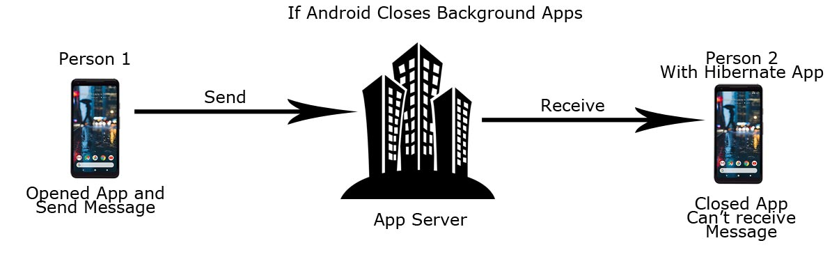 Android Closes Background Apps