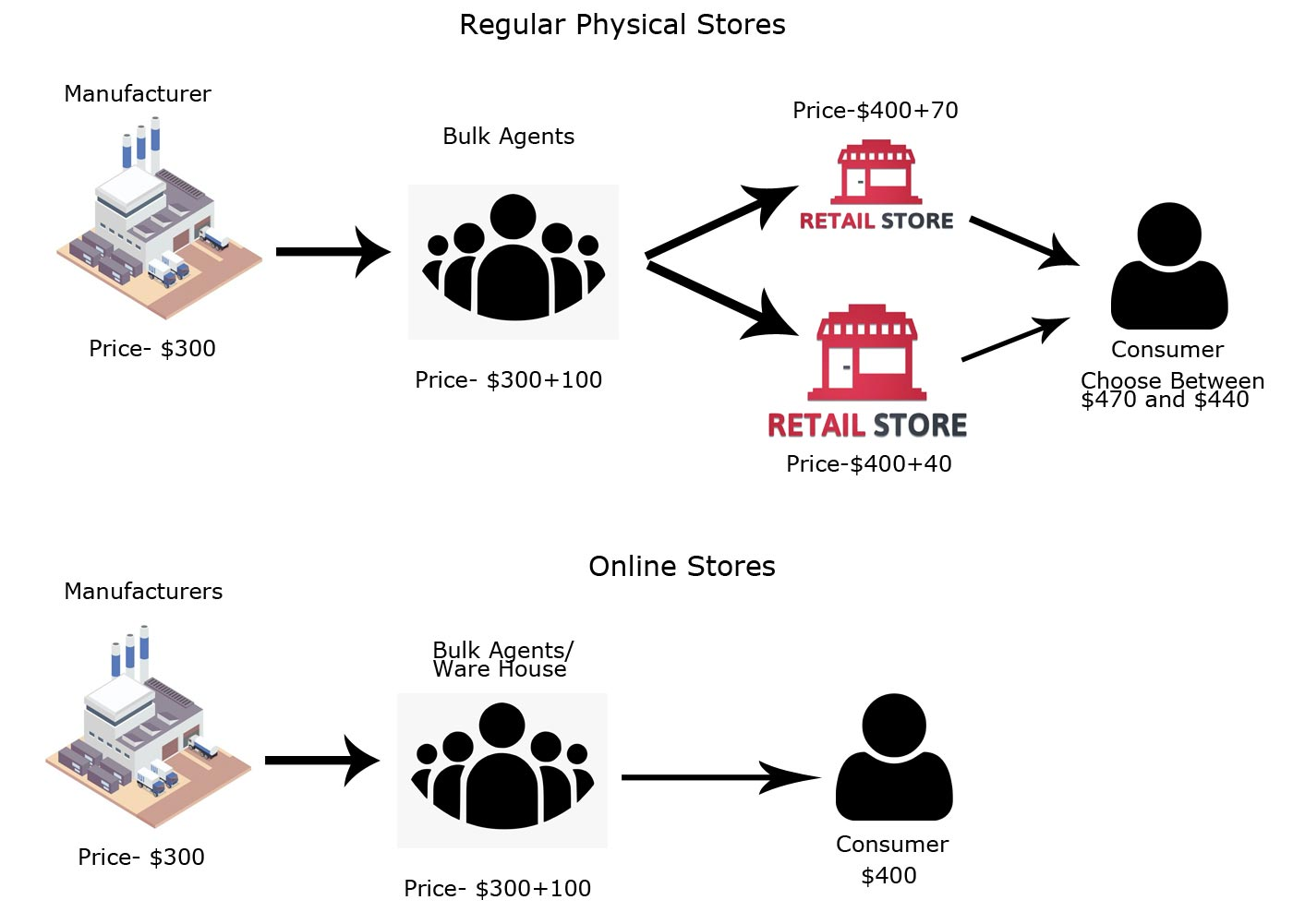 Regular Physical Stores vs. Online Store Peocess