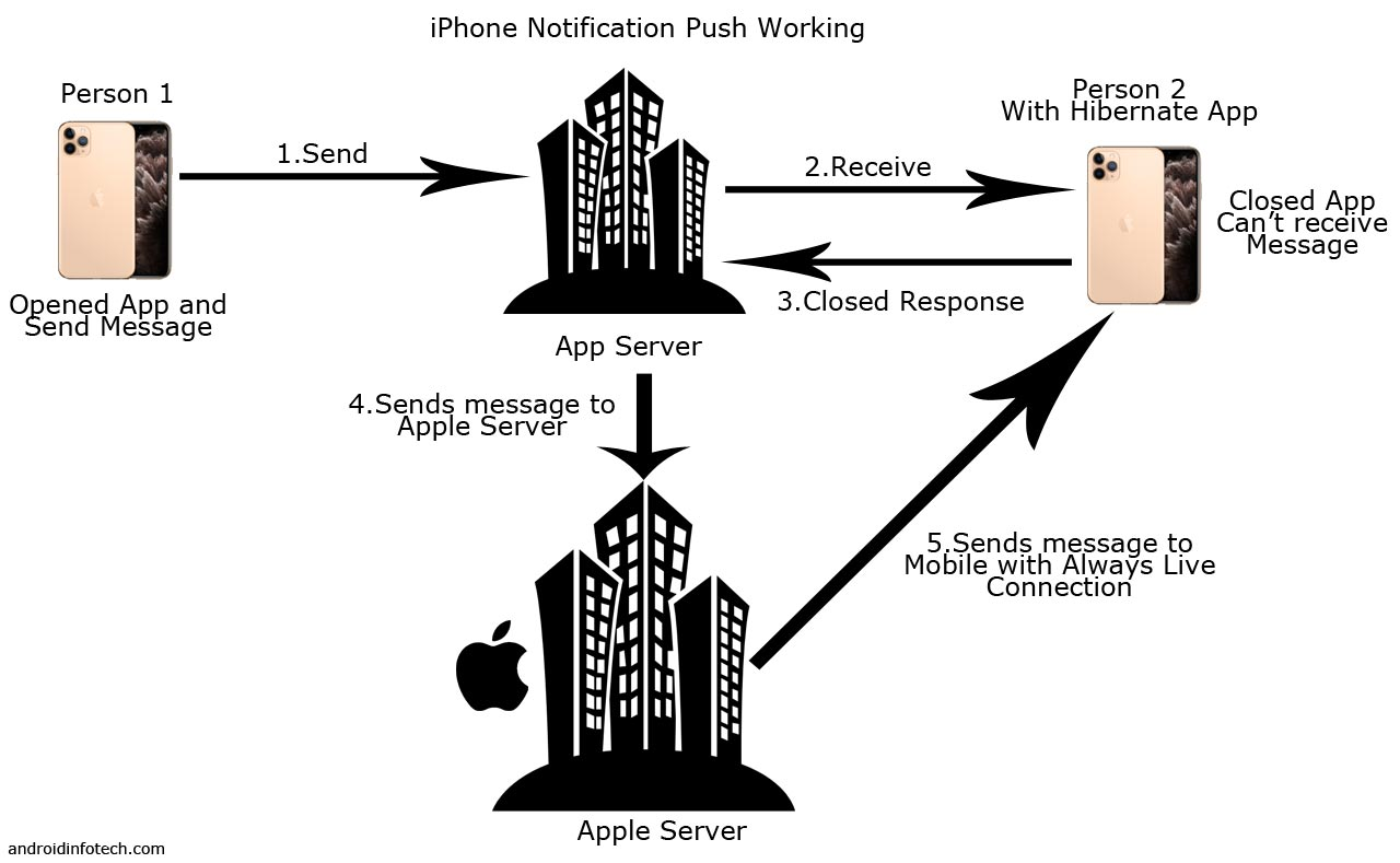 iPhone Notifcation Push Working