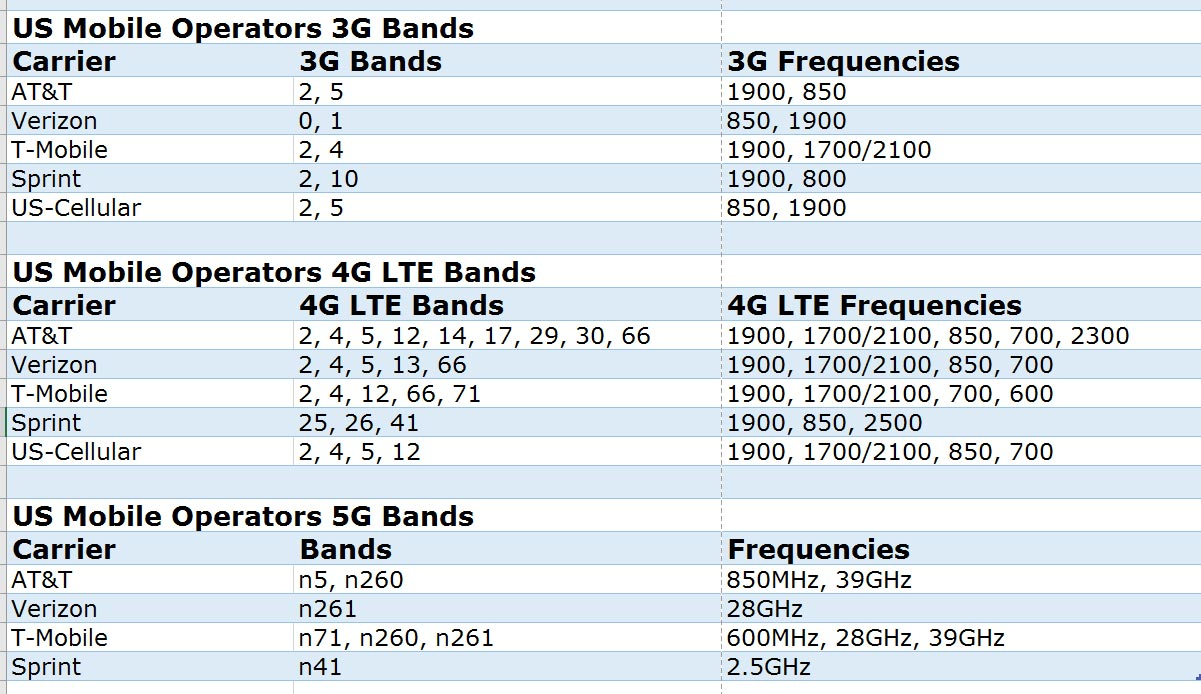US Mobile Operators Bands List
