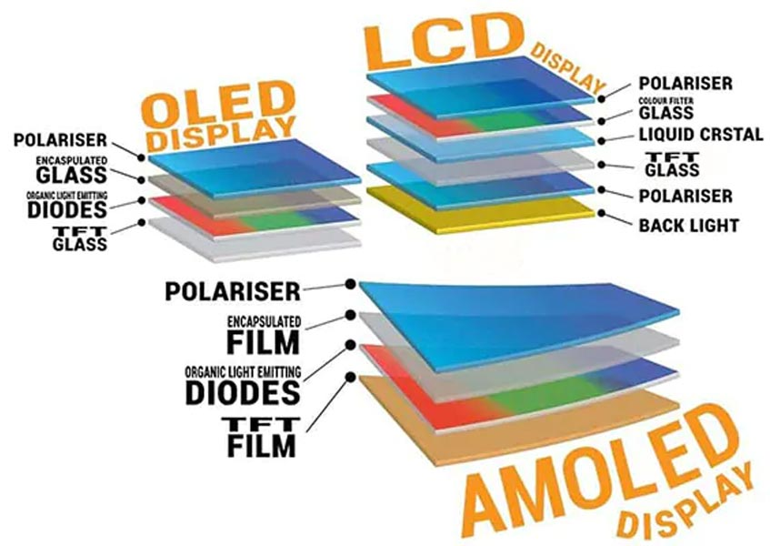 Difference Between LCD vs OLED vs AMOLED