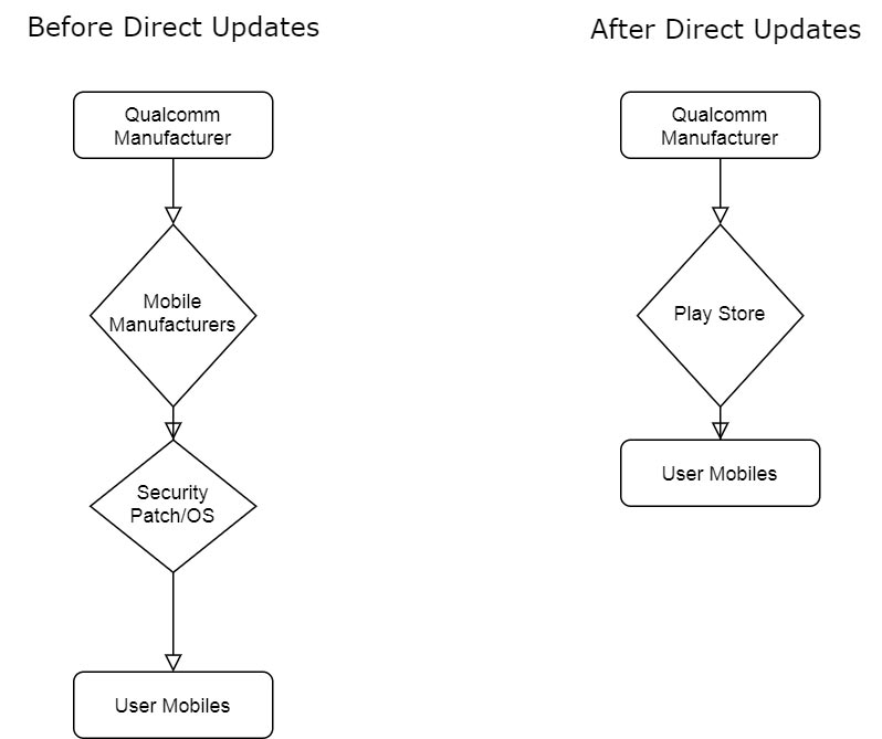 Direct GPU Driver Updates Android Mobiles