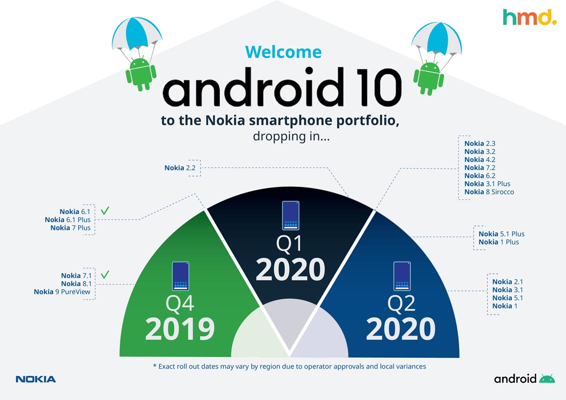 Nokia Android 10 Getting Mobiles Official List