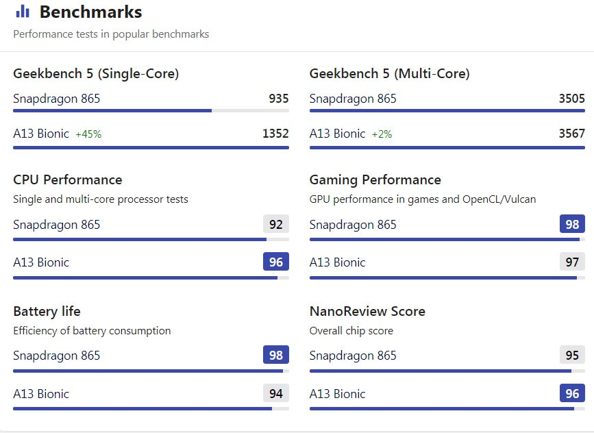 Benchmark Comparision and Truth About Tim Cook iPhone SE2 and Android