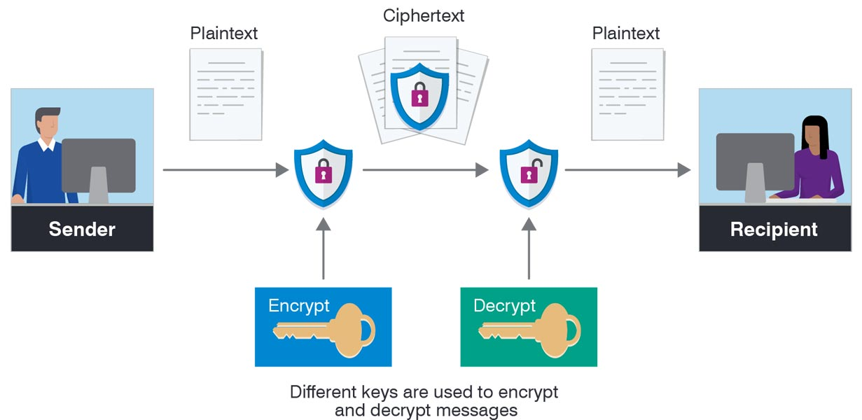 How Encryption Working