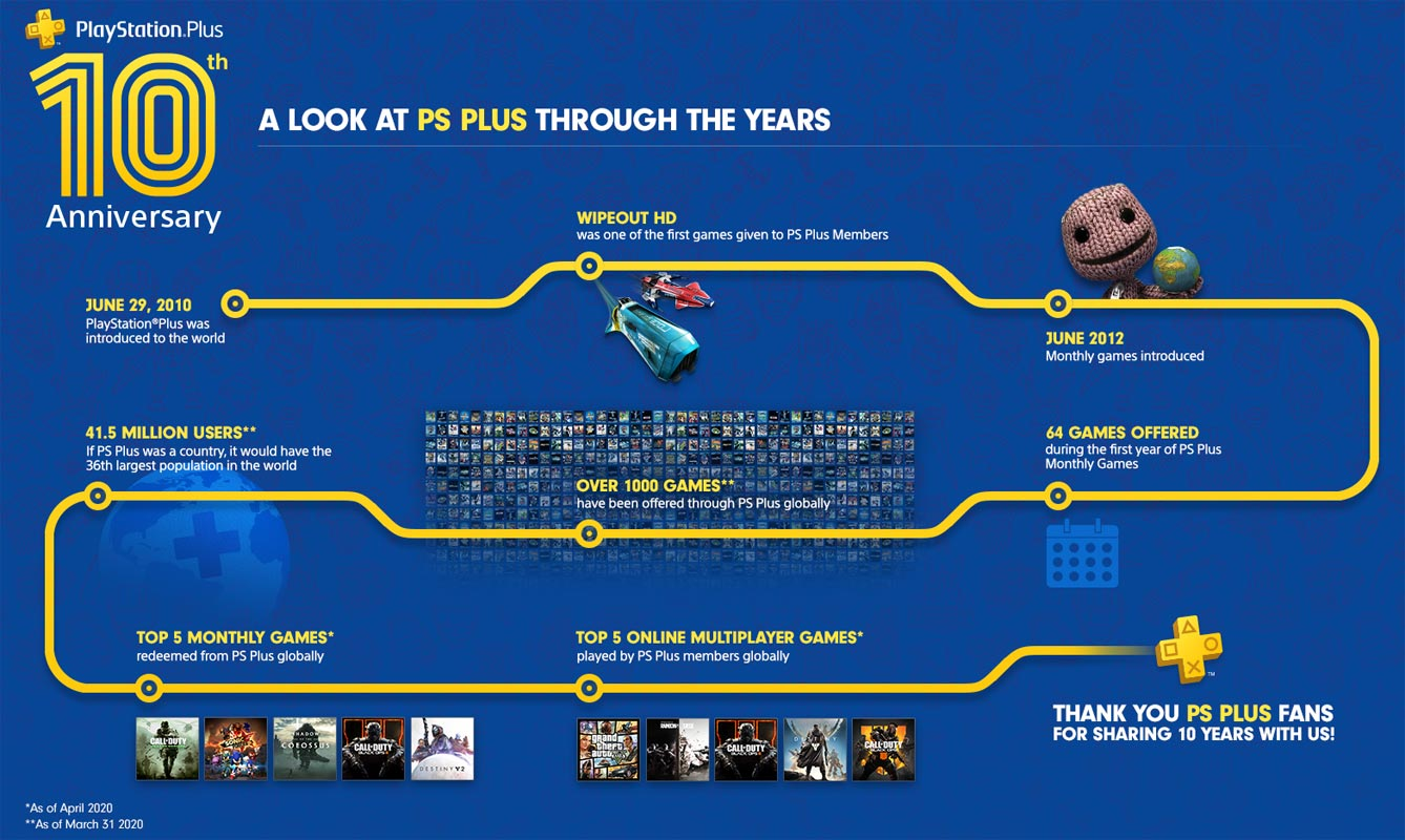 PlayStation Plus 10 Year Anniversary Road map