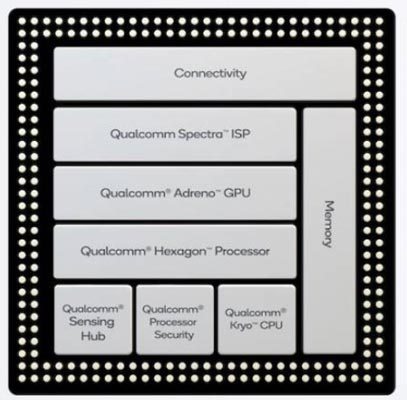 Qualcomm Snapdragon 690 Processor Components