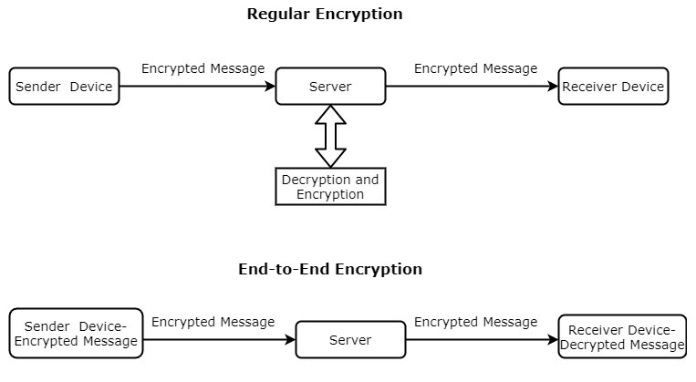 Regular Encryption vs End to End Encryption