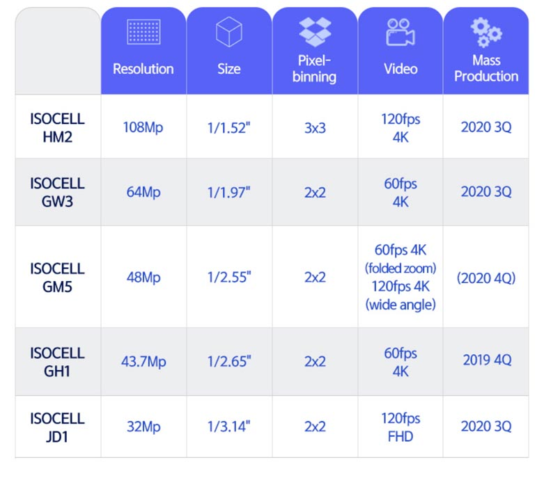 New Samsung 0.7µm ISOCELL Camera Sensors Comparison