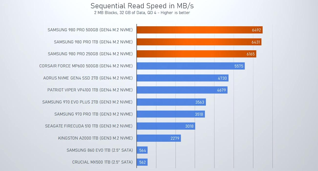 Samsung SSD 980 Pro Speed Compare with other SSD
