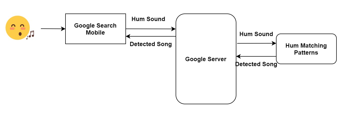 Google Hum to Search Working