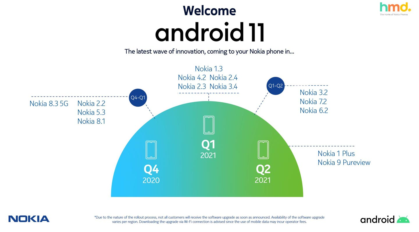 Nokia Android 11 getting mobiles official list