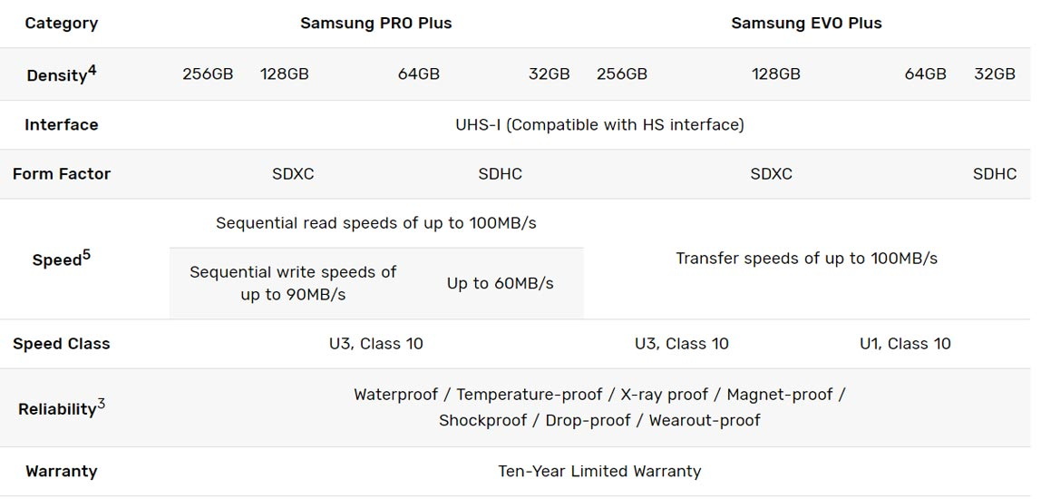 Samsung PRO Plus and EVO Plus SD Cards Specs